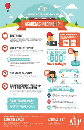 Apply for AIP Infographic